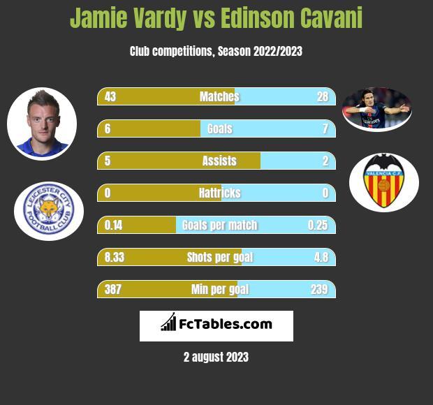 Jamie Vardy vs Edinson Cavani infographic