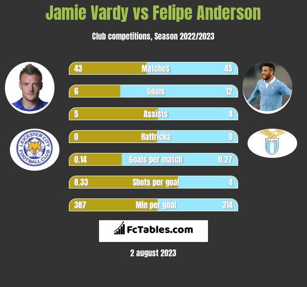 Jamie Vardy vs Felipe Anderson infographic