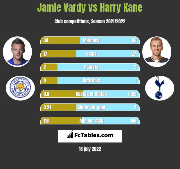 Jamie Vardy vs Harry Kane h2h player stats