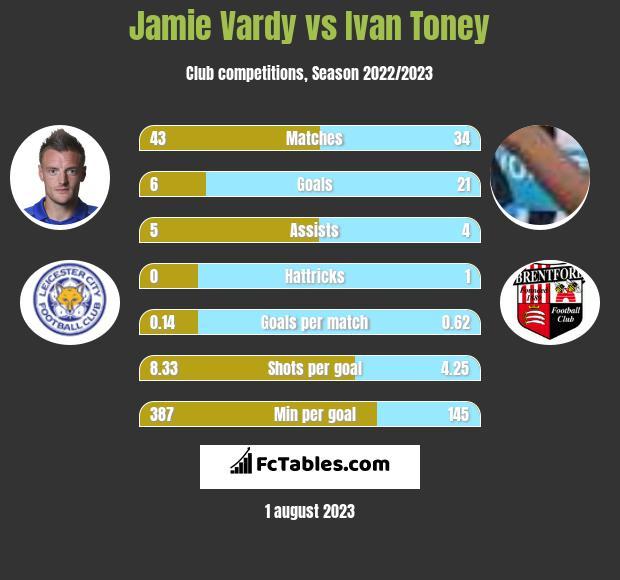 Jamie Vardy vs Ivan Toney h2h player stats