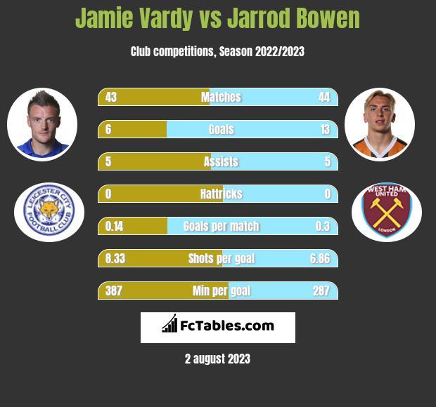Jamie Vardy vs Jarrod Bowen h2h player stats