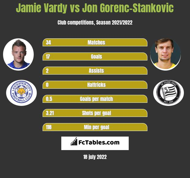 Jamie Vardy infographic statistics for Leicester