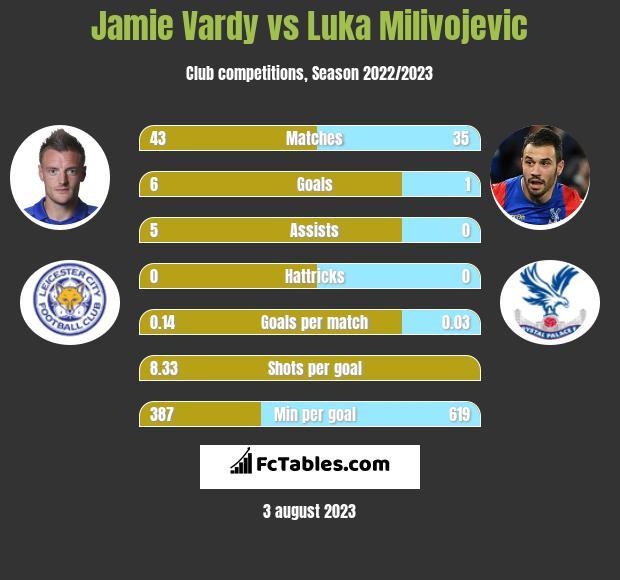 Jamie Vardy vs Luka Milivojević h2h player stats