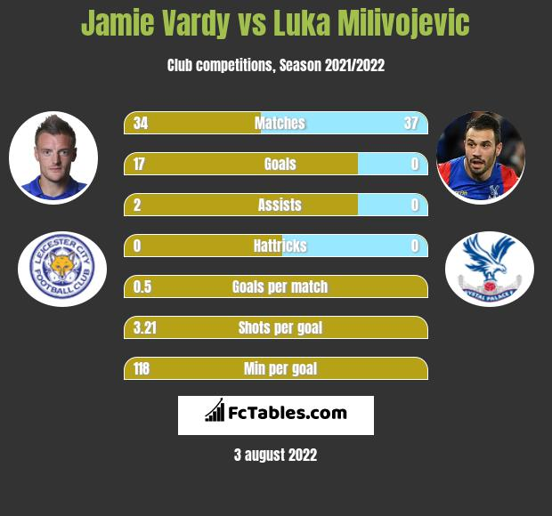Jamie Vardy vs Luka Milivojevic h2h player stats
