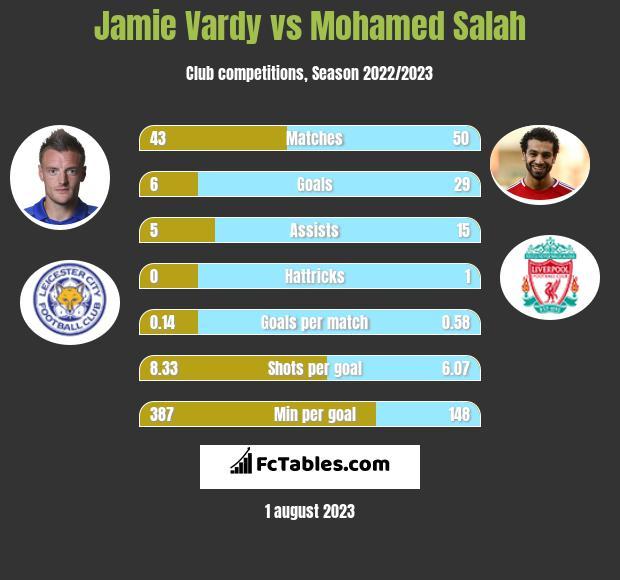 Jamie Vardy vs Mohamed Salah h2h player stats