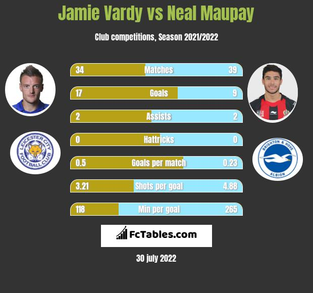 Jamie Vardy vs Neal Maupay h2h player stats