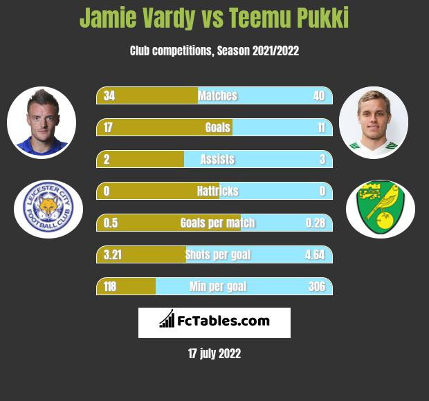 Jamie Vardy vs Teemu Pukki h2h player stats