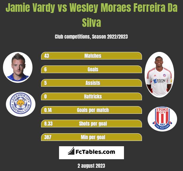 Jamie Vardy vs Wesley Moraes Ferreira Da Silva h2h player stats