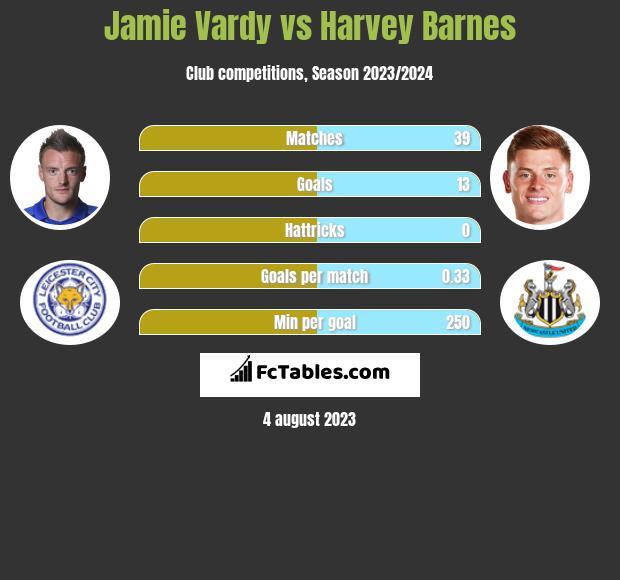 Jamie Vardy vs Harvey Barnes infographic