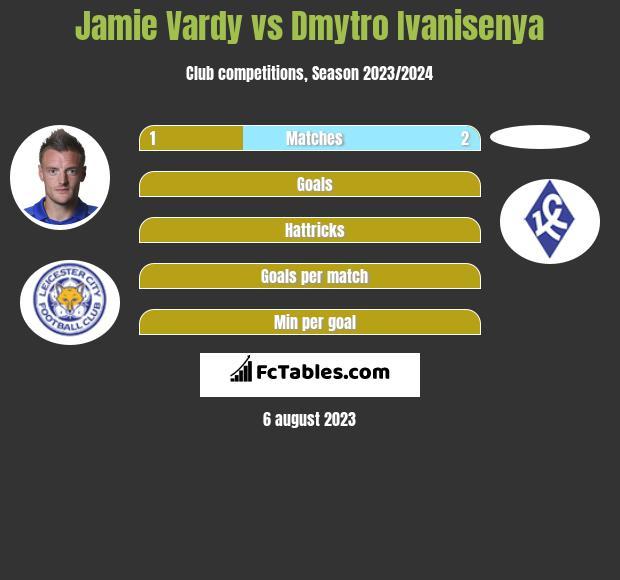 Jamie Vardy vs Dmytro Ivanisenya h2h player stats