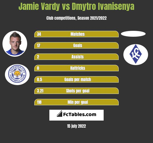 Jamie Vardy vs Dmytro Ivanisenya infographic