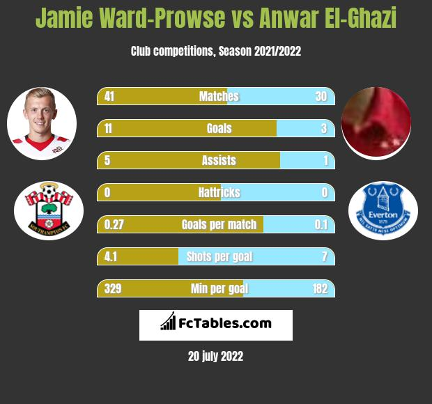 Jamie Ward-Prowse vs Anwar El-Ghazi infographic