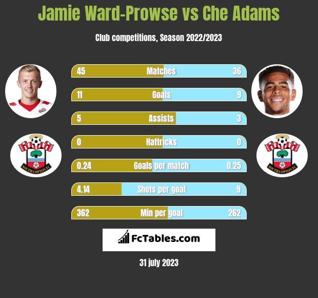 Jamie Ward-Prowse vs Che Adams infographic