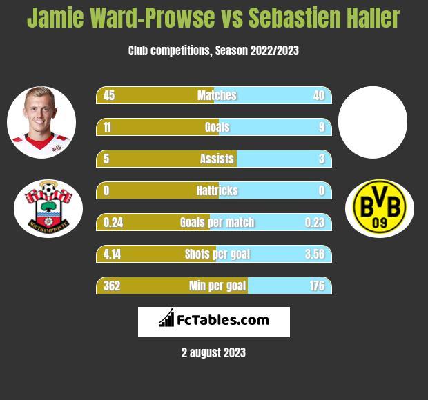 Jamie Ward-Prowse vs Sebastien Haller infographic