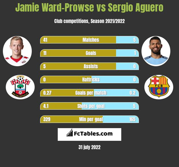 Jamie Ward-Prowse infographic statistics for Southampton