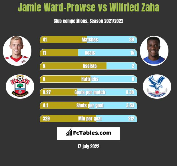Jamie Ward-Prowse vs Wilfried Zaha infographic