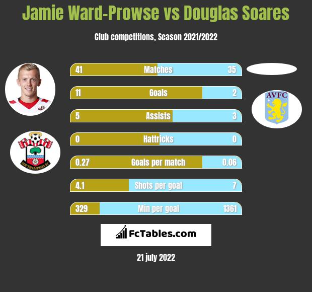 Jamie Ward-Prowse vs Douglas Soares infographic
