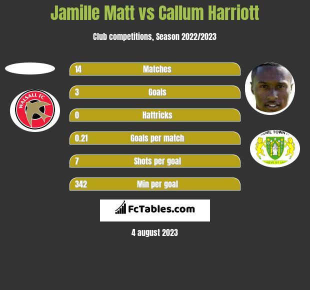 Jamille Matt vs Callum Harriott h2h player stats