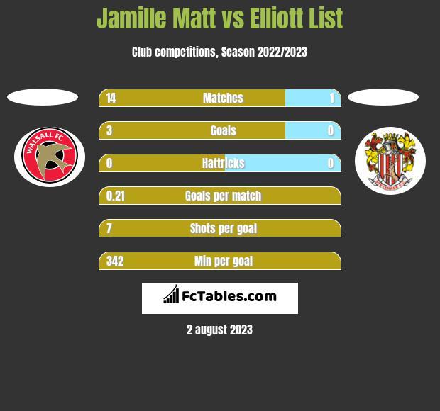 Jamille Matt vs Elliott List h2h player stats