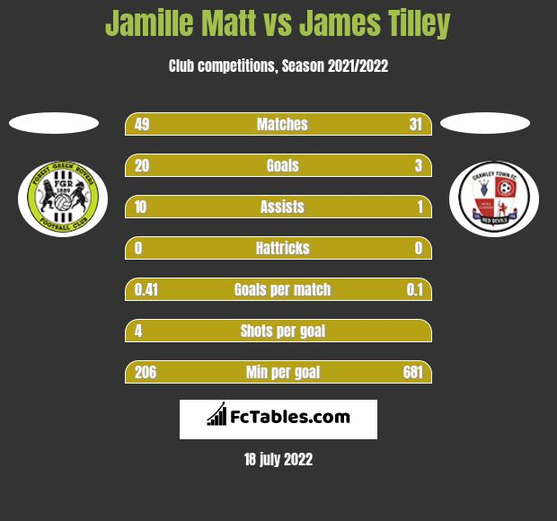 Jamille Matt vs James Tilley h2h player stats