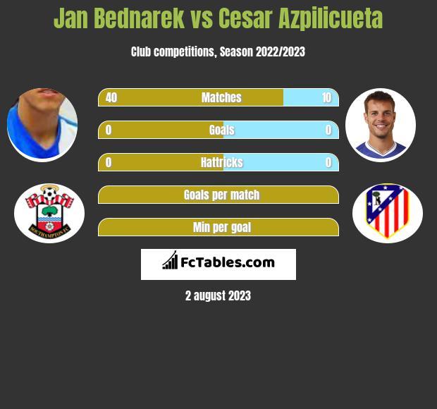 Jan Bednarek vs Cesar Azpilicueta infographic