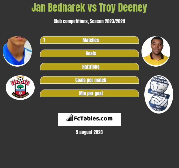 Jan Bednarek vs Troy Deeney