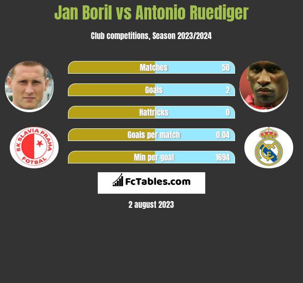 Jan Boril vs Antonio Ruediger infographic