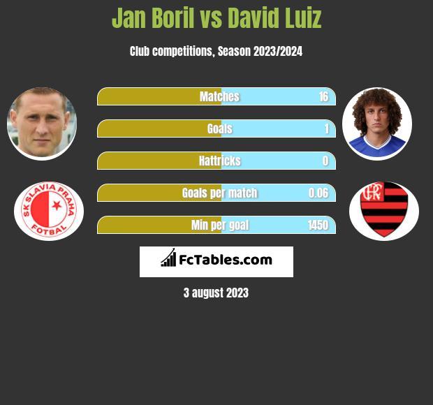 Jan Boril vs David Luiz infographic