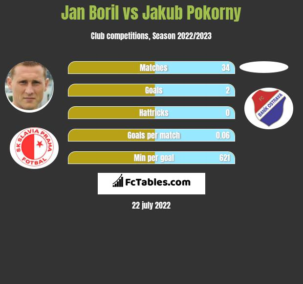 Jan Boril vs Jakub Pokorny infographic