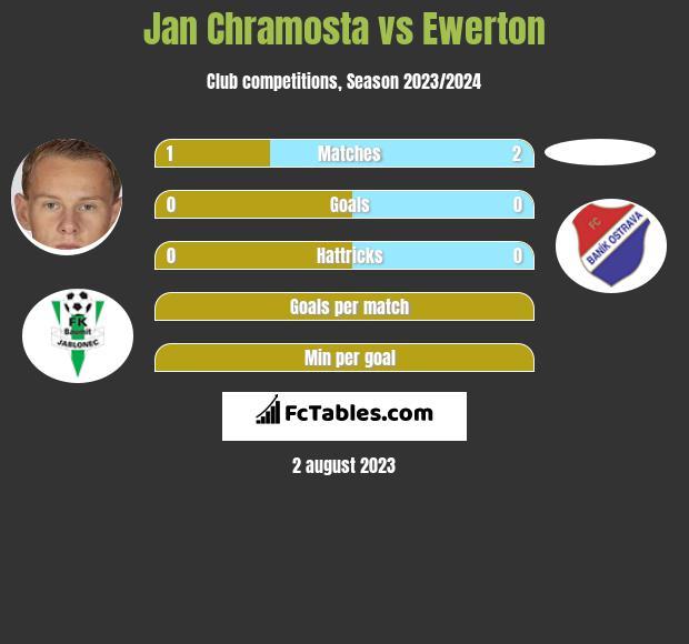 Jan Chramosta vs Ewerton h2h player stats