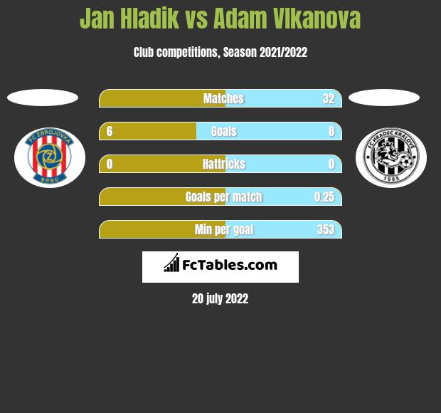 Jan Hladik vs Adam Vlkanova h2h player stats