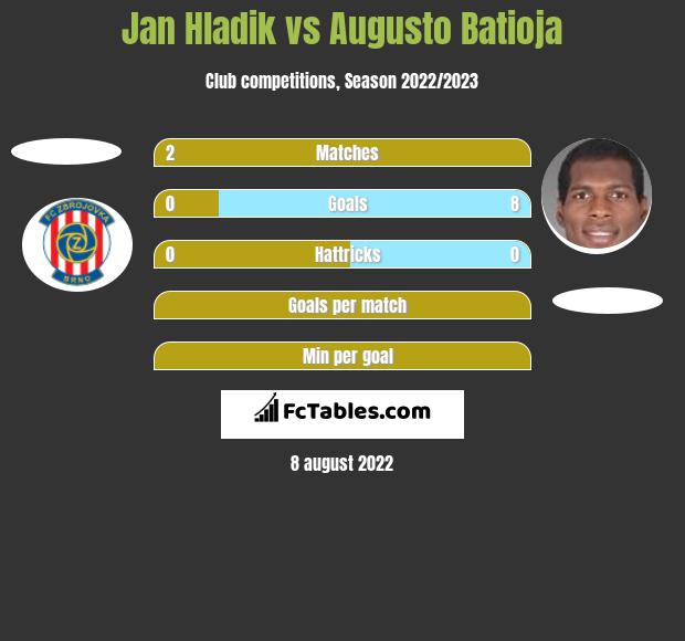 Jan Hladik vs Augusto Batioja h2h player stats