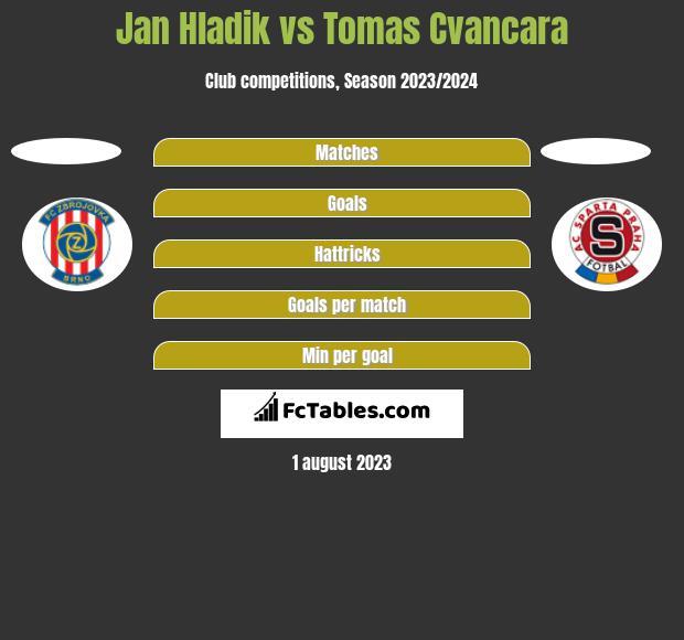 Jan Hladik vs Tomas Cvancara h2h player stats