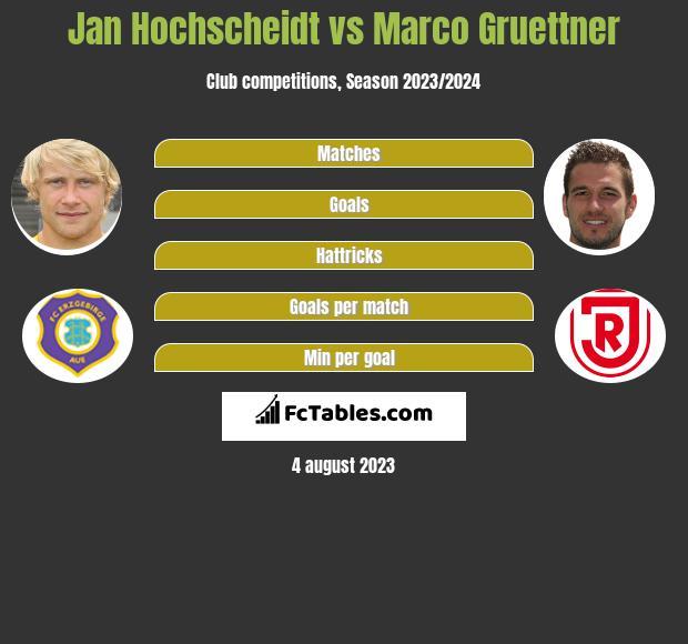Jan Hochscheidt vs Marco Gruettner infographic
