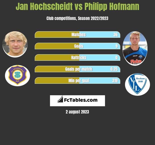 Jan Hochscheidt vs Philipp Hofmann infographic