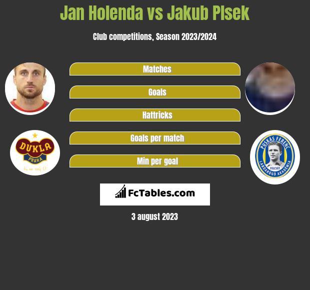 Jan Holenda vs Jakub Plsek h2h player stats