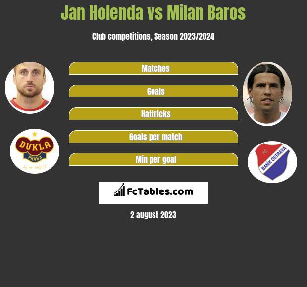 Jan Holenda vs Milan Baros h2h player stats