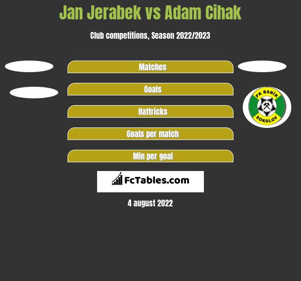 Jan Jerabek vs Adam Cihak h2h player stats