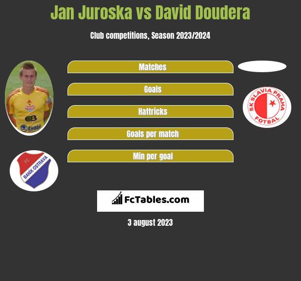 Jan Juroska vs David Doudera infographic
