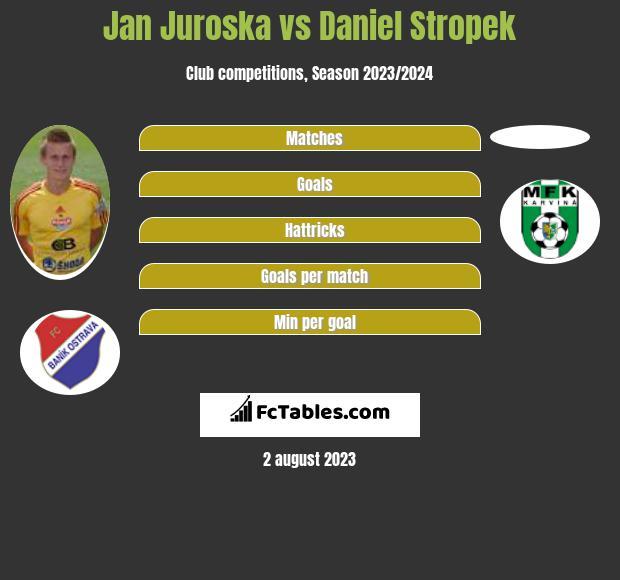 Jan Juroska vs Daniel Stropek infographic