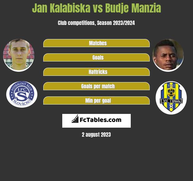 Jan Kalabiska vs Budje Manzia infographic