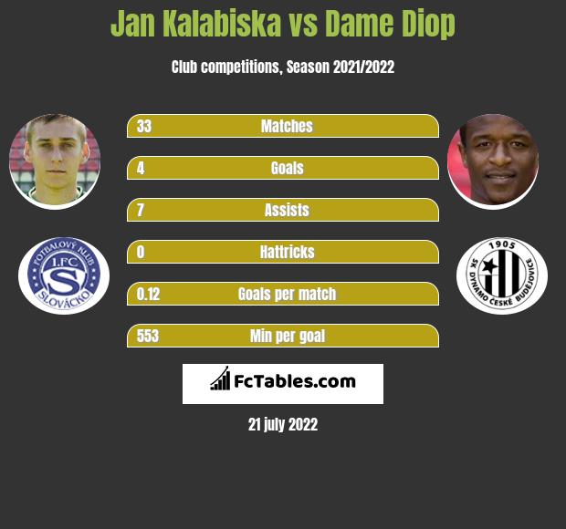 Jan Kalabiska vs Dame Diop h2h player stats