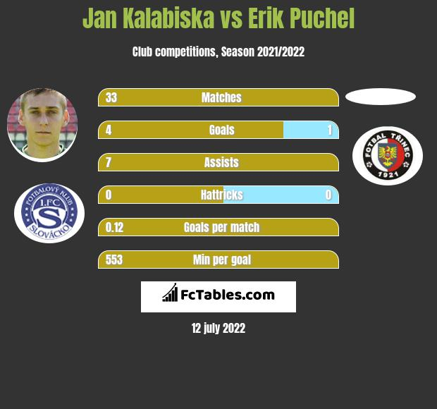 Jan Kalabiska vs Erik Puchel infographic