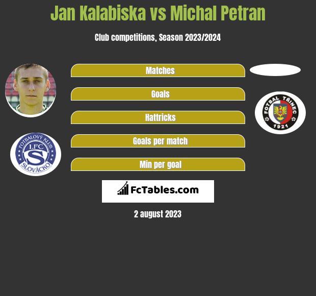 Jan Kalabiska vs Michal Petran h2h player stats