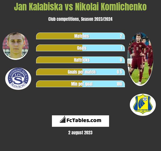 Jan Kalabiska vs Nikolai Komliczenko h2h player stats