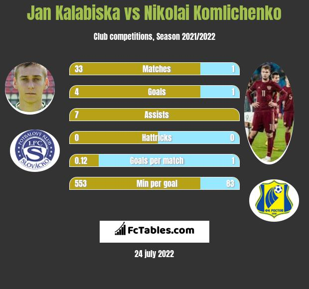 Jan Kalabiska vs Nikolai Komlichenko h2h player stats