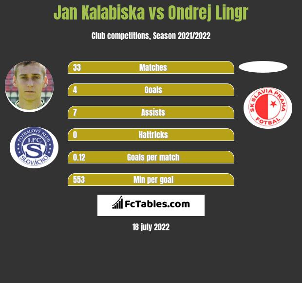 Jan Kalabiska vs Ondrej Lingr h2h player stats