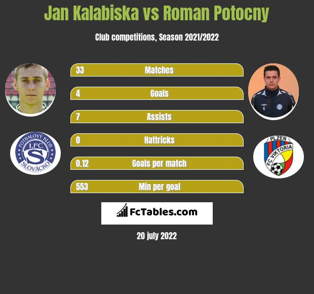 Jan Kalabiska vs Roman Potocny h2h player stats