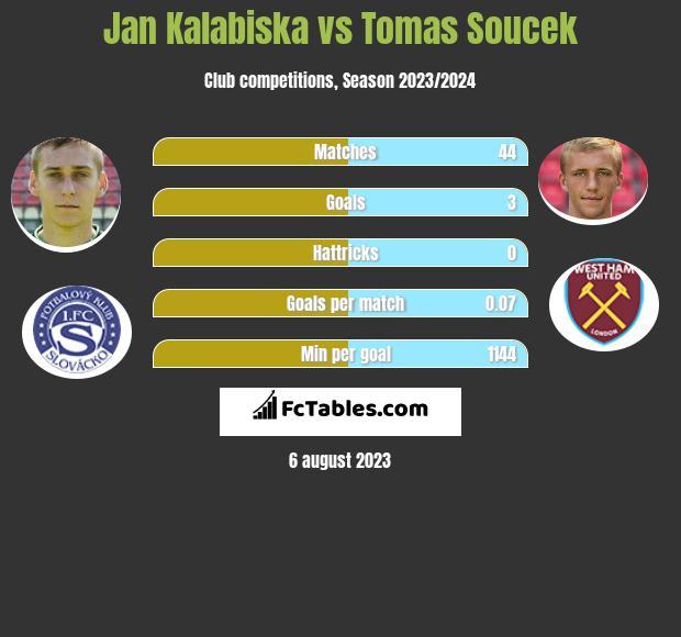 Jan Kalabiska vs Tomas Soucek h2h player stats