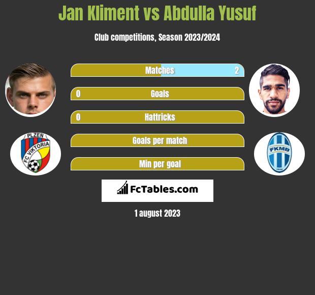 Jan Kliment vs Abdulla Yusuf infographic
